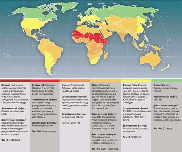 Влияние глобального потепления
